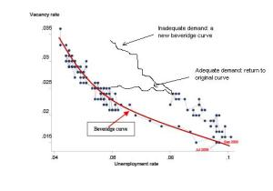 overall beveridge curve - skill atrophy